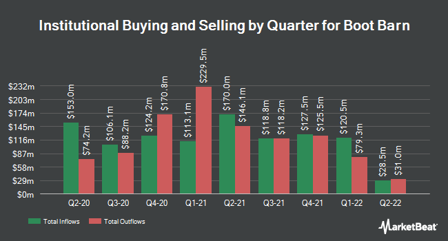 Institutional Ownership by Quarter for Boot Barn (NYSE:BOOT)