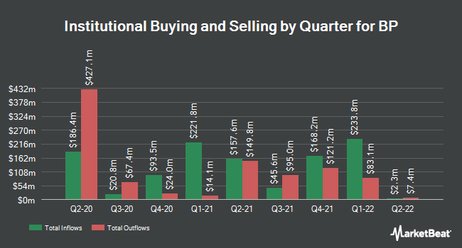 Institutional Ownership by Quarter for BP (NYSE:BP)