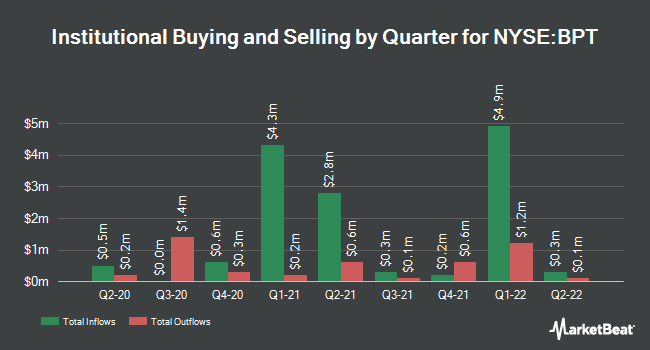 Institutional Ownership by Quarter for BP Prudhoe Bay Royalty Trust (NYSE:BPT)