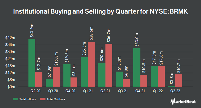 Institutional Ownership by Quarter for Broadmark Realty Capital (NYSE:BRMK)