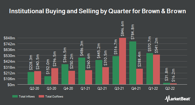Institutional Ownership by Quarter for Brown & Brown (NYSE:BRO)
