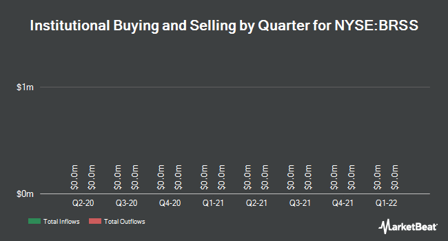 Institutional Ownership by Quarter for Global Brass and Copper (NYSE:BRSS)