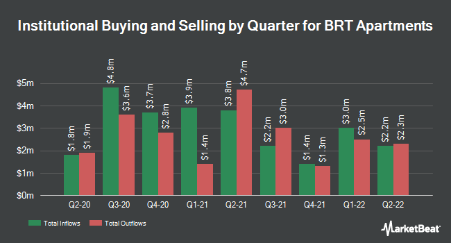 Institutional Ownership by Quarter for BRT Realty Trust (NYSE:BRT)