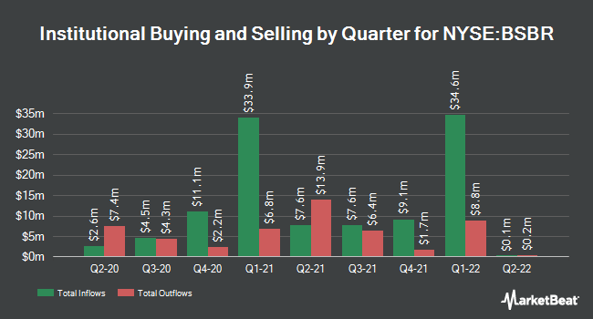 Institutional Ownership by Quarter for Banco Santander Brasil (NYSE:BSBR)