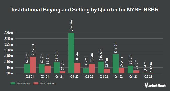 Institutional Ownership by Quarter for Banco Santander (Brasil) (NYSE:BSBR)