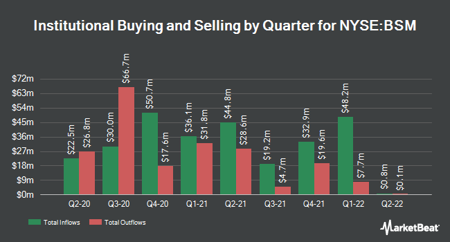 Institutional Ownership by Quarter for Black Stone Minerals, L.P. (NYSE:BSM)