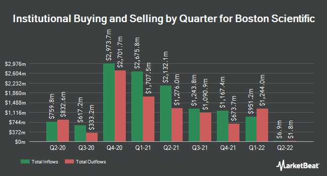 Institutional Ownership by Quarter for Boston Scientific (NYSE:BSX)