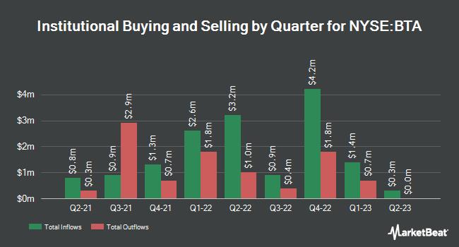 Institutional Ownership by Quarter for BlackRock LT Municipal Advantage Trust (NYSE:BTA)
