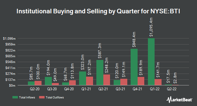 Institutional Ownership by Quarter for British American Tobacco (NYSE:BTI)