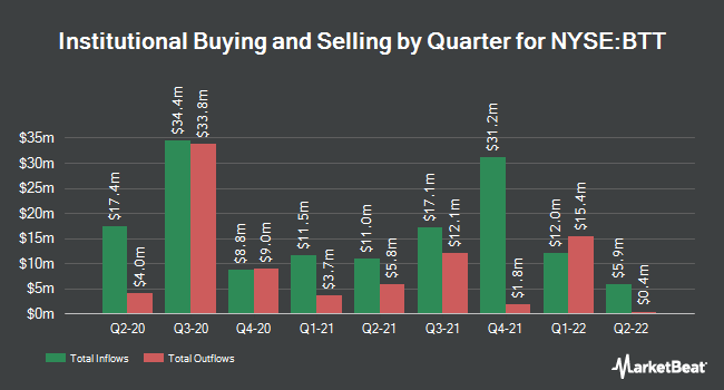 Institutional Ownership by Quarter for Blackrock Municipal 2030 Trgt Trm Trst (NYSE:BTT)