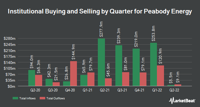 Institutional Ownership by Quarter for Peabody Energy (NYSE:BTU)