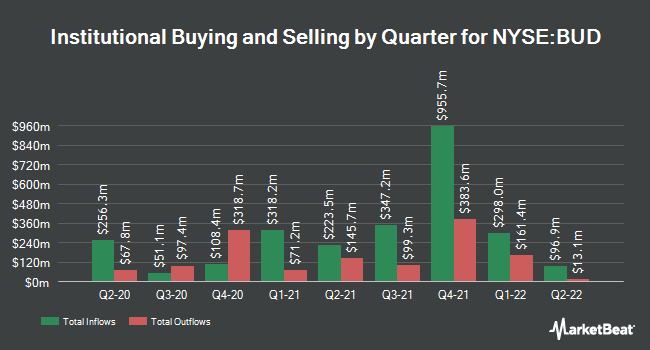 Institutional Ownership by Quarter for Anheuser Busch Inbev (NYSE:BUD)