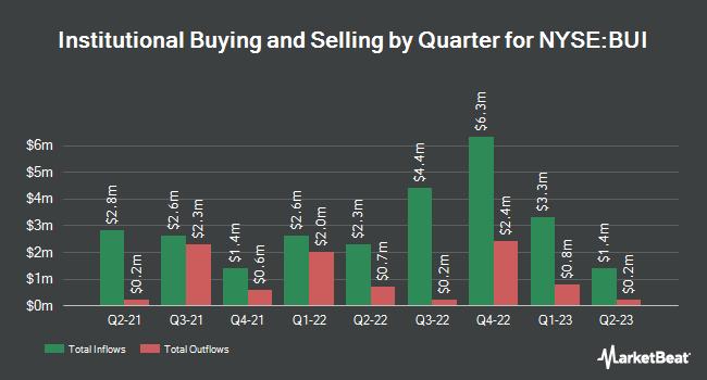 Institutional Ownership by Quarter for Blackrock Utlts Infra&Pwr Oprtnt Trst (NYSE:BUI)