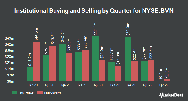 Institutional Ownership by Quarter for Compania de Minas Buenaventura SAA (NYSE:BVN)