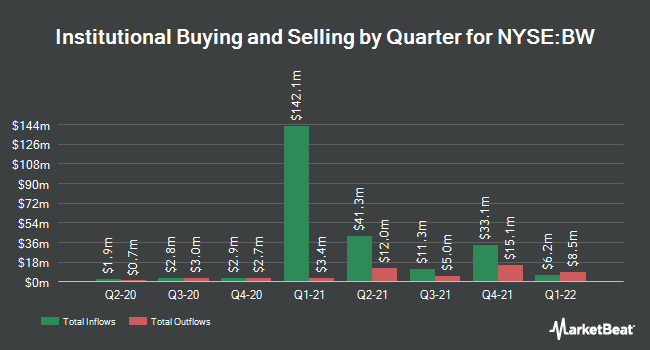 Institutional Ownership by Quarter for Babcock (NYSE:BW)