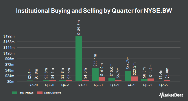Institutional Ownership by Quarter for Babcock & Wilcox Enterprises (NYSE:BW)