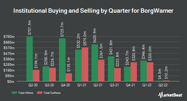 Institutional Ownership by Quarter for BorgWarner (NYSE:BWA)
