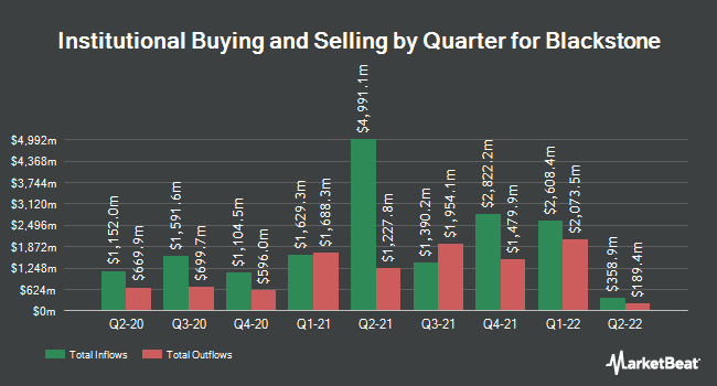 Institutional Ownership by Quarter for The Blackstone Group (NYSE:BX)