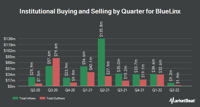 Institutional Ownership by Quarter for BlueLinx (NYSE:BXC)