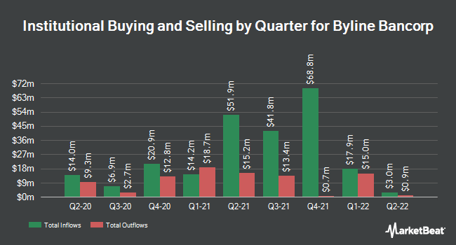 Institutional Ownership by Quarter for Byline Bancorp (NYSE:BY)