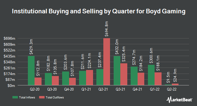 Institutional Ownership by Quarter for Boyd Gaming Corporation (NYSE:BYD)