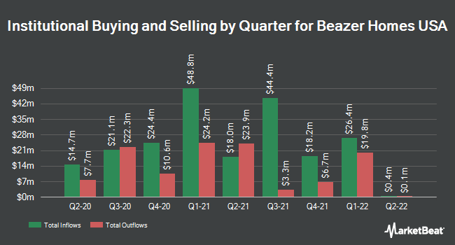 Institutional Ownership by Quarter for Beazer Homes USA (NYSE:BZH)