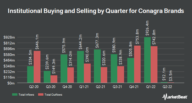 Institutional Ownership by Quarter for ConAgra Foods (NYSE:CAG)