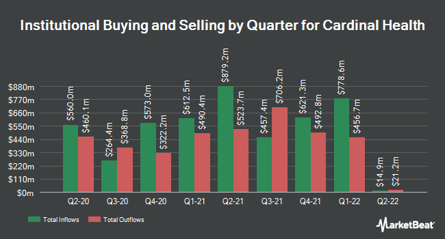 Institutional Ownership by Quarter for Cardinal Health (NYSE:CAH)
