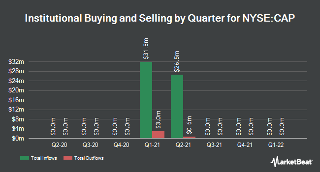 Institutional Ownership by Quarter for CAI International (NYSE:CAP)