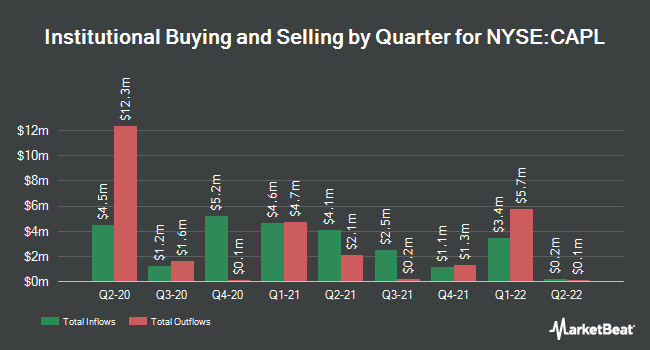 Institutional Ownership by Quarter for CrossAmerica Partners LP (NYSE:CAPL)