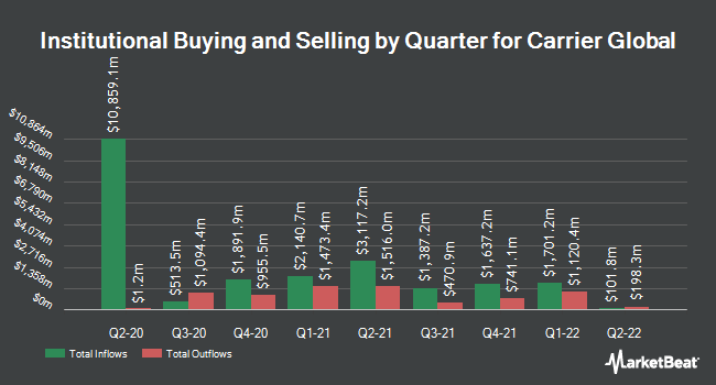 Institutional Ownership by Quarter for Carrier Global (NYSE:CARR)