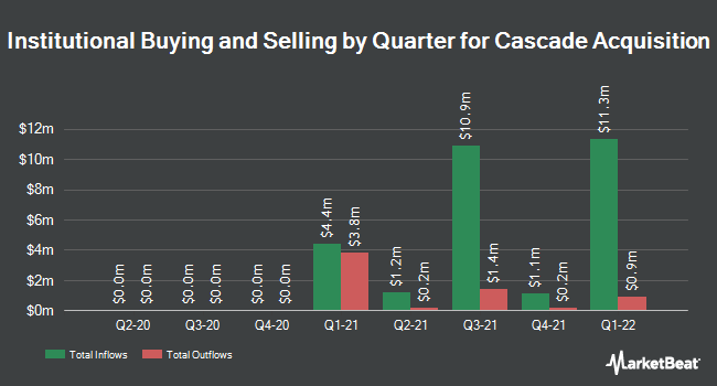 Institutional Ownership by Quarter for AM Castle & Co (NYSE:CAS)