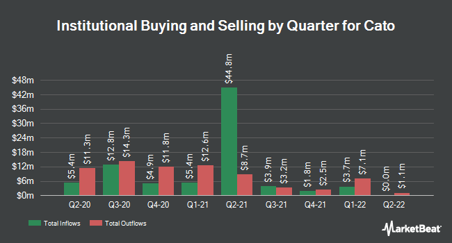 Institutional Ownership by Quarter for Cato (NYSE:CATO)