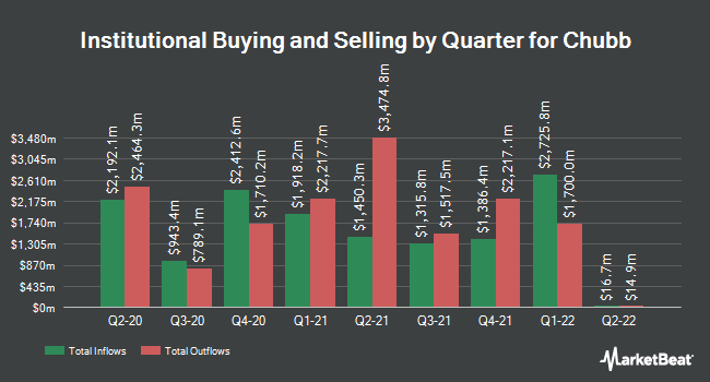 Institutional Ownership by Quarter for Chubb (NYSE:CB)
