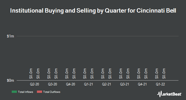 Institutional Ownership by Quarter for Cincinnati Bell (NYSE:CBB)