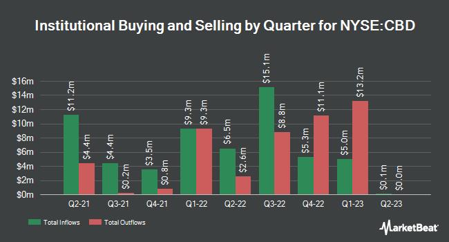 Institutional Ownership by Quarter for Companhia Brasileira de Distribuicao (NYSE:CBD)