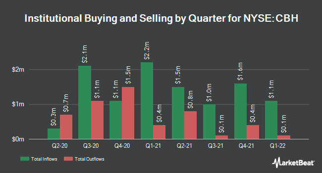 Institutional Ownership by Quarter for ALLIANZGI CNV &/COM (NYSE:CBH)