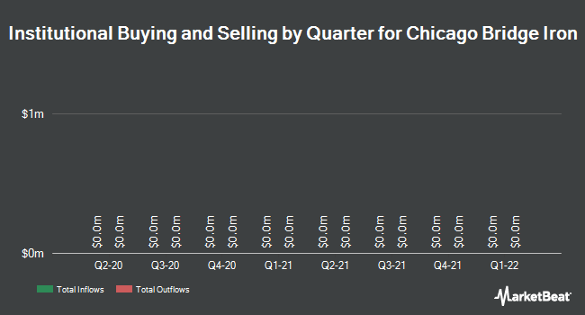 Institutional Ownership by Quarter for Chicago Bridge & Iron Company (NYSE:CBI)