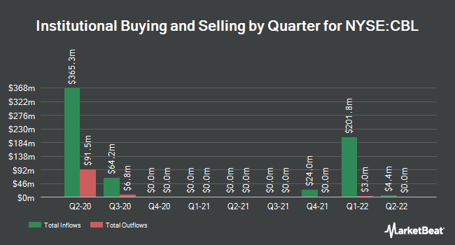 Insider Trading History for CBL & Associates Properties (NYSE:CBL)