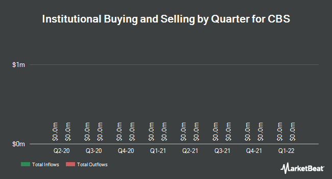 Institutional Ownership by Quarter for CBS Corporation (NYSE:CBS)