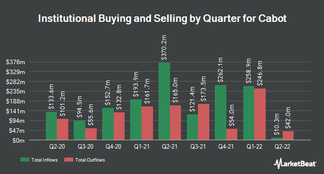 Institutional Ownership by Quarter for Cabot Corporation (NYSE:CBT)