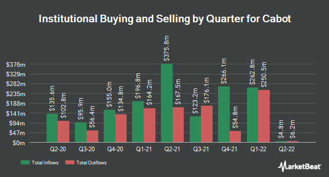 Institutional Ownership by Quarter for Cabot Corp (NYSE:CBT)