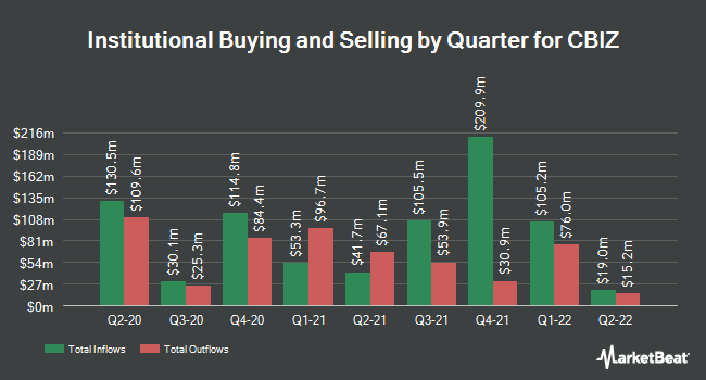 Institutional Ownership by Quarter for CBIZ (NYSE:CBZ)