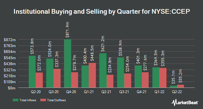 Institutional Ownership by Quarter for Coca-Cola European Partners (NYSE:CCEP)