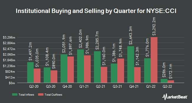 Institutional Ownership by Quarter for CROWN CASTLE IN/SH SH (NYSE:CCI)