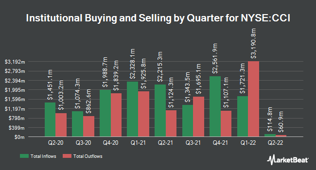 Institutional Ownership by Quarter for Crown Castle International (NYSE:CCI)