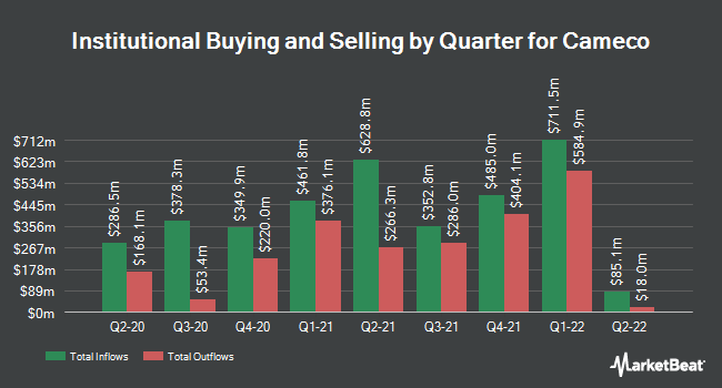 Institutional Ownership by Quarter for Cameco (NYSE:CCJ)