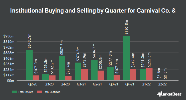 Institutional Ownership by Quarter for Carnival Corp (NYSE:CCL)