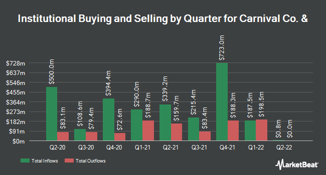 Institutional Ownership by Quarter for Carnival Corporation (NYSE:CCL)