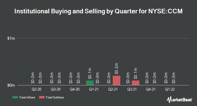 Institutional Ownership by Quarter for Concord Medical Services Holdings Limited (NYSE:CCM)